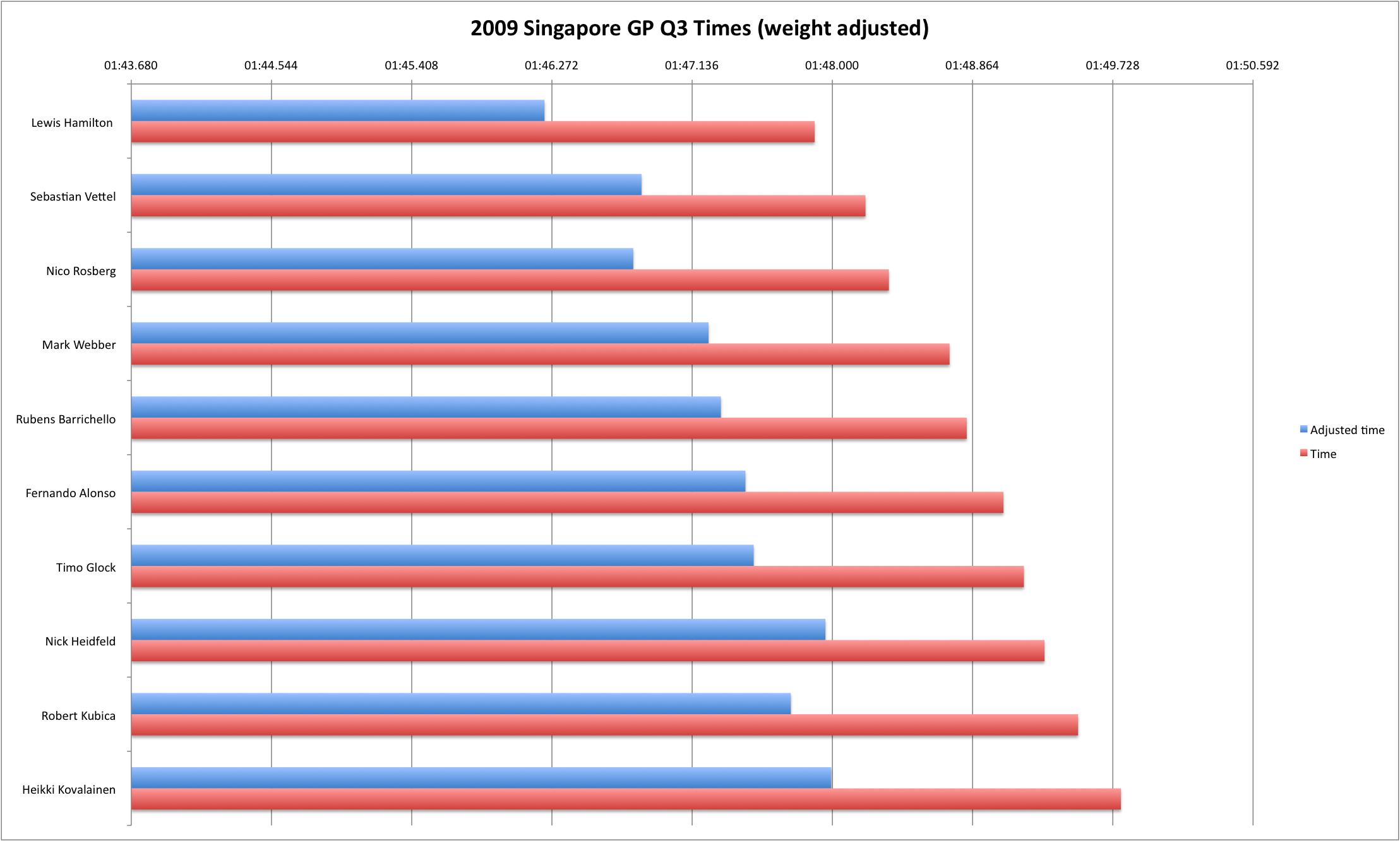 2009 Singapore GP Q3 (weight-adjusted)