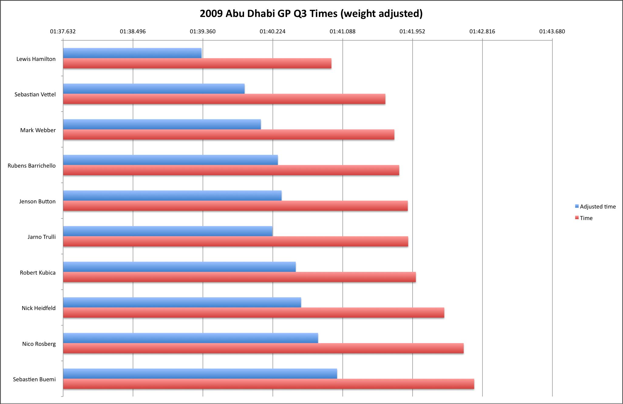 2009 Abu Dhabi GP Q3 (weight-adjusted)